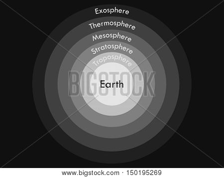 Atmosphere of Earth. Boundaries atmosphere. Layers of Earth's atmosphere. Vector illustration. stock photo