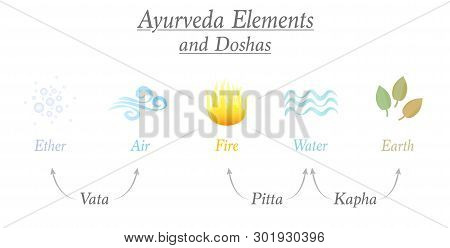 Ayurveda elements ether, air, fire, water and earth and the three corresponding relevant doshas named vata, pitta, kapha - Ayurvedic symbols of body constitution types. stock photo