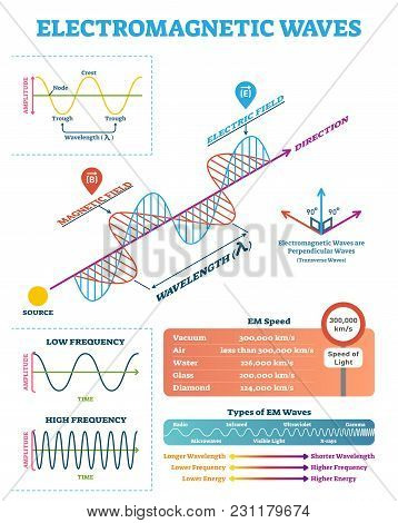 Scientific Electromagnetic Wave structure and parameters, vector illustration diagram with wavelength, amplitude, frequency, speed and wave types. stock photo