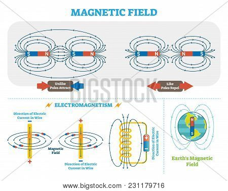 Scientific Magnetic Field and Electromagnetism vector illustration scheme. Electric current and magnetic poles scheme. Earth magnetic field diagram. Educational physics poster. stock photo
