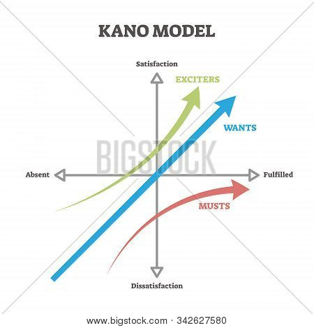 Kano model vector illustration. Labeled educational business prioritizing approach scheme. Explanation diagram with satisfaction, absent and fulfillment axes and exciters, wants and musts arrows. stock photo