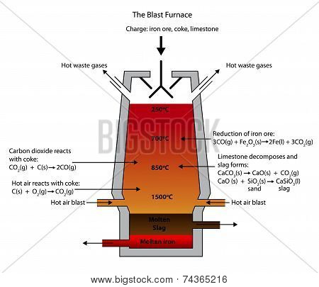 Illustration of the Blast Furnace for the smelting of iron ore. stock photo