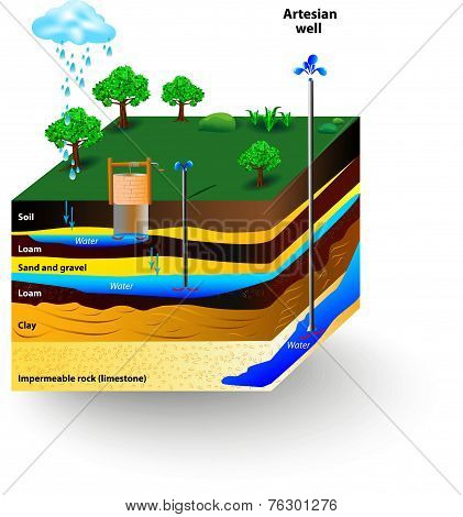 Artesian water and Groundwater. Schematic of an artesian well. Typical aquifer cross-section. Vector diagram stock photo