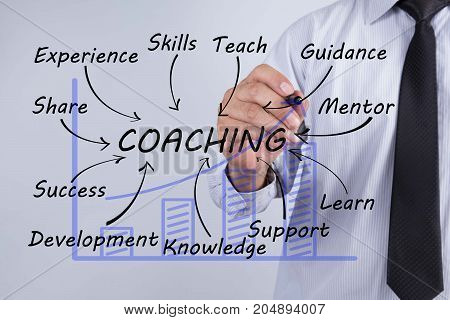 Businessman draw coaching word Training Planning Learning Coaching Business Guide Instructor Leader concept.