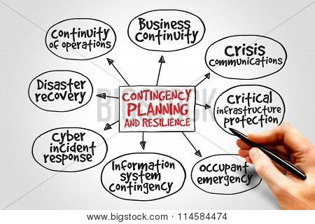 Contingency Planning and Resilience mind map business concept stock photo
