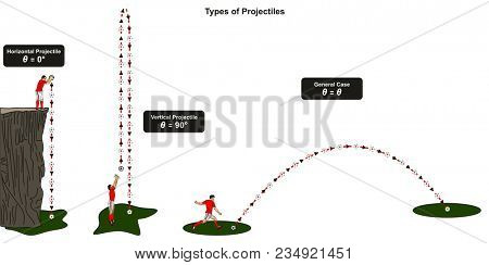 Types of Projectiles infographic diagram including horizontal vertical and general case showing a football player with a ball throwing and shooting it for physics science education stock photo