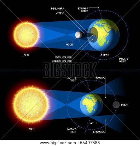 Solar & Lunar Eclipses. Vector. stock photo