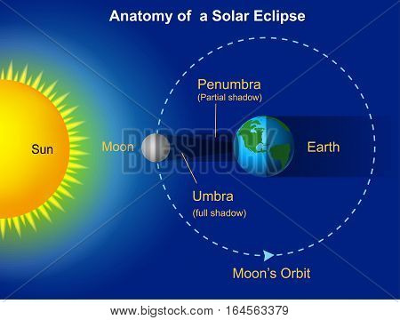 Vector illustration of Solar eclipse diagram on blue background stock photo