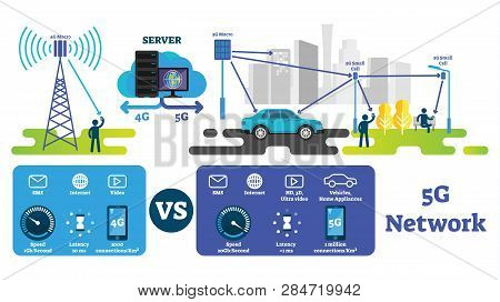 5G vector illustration. Fastest wireless internet compared with 4G network. Labeled explanation scheme with macro antenna, cells and servers. Smart city, self driving cars and IOT infrastructure. stock photo