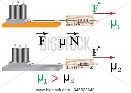 A physical experiment to study the friction force, the dependence of the friction force on the material of the rubbing surfaces. stock photo