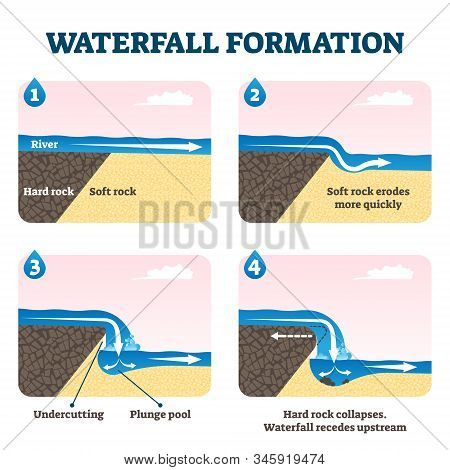 Waterfall formation diagram vector illustration. Educational geological scheme with river flow and soft rock erosion process. Undercutting, plunge pool and rock collapse stages example cross sections. stock photo