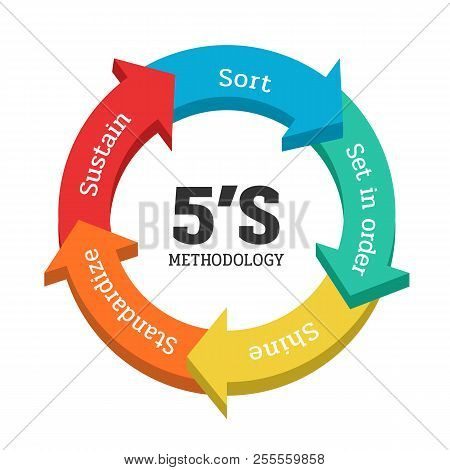 5S methodology management with arrow chart banner. Sort(Seiri). Set in order(Seiton). Shine/Sweeping(Seiso). Standardize(Seiketsu) and Sustain(Shitsuke). Vector illustration. stock photo