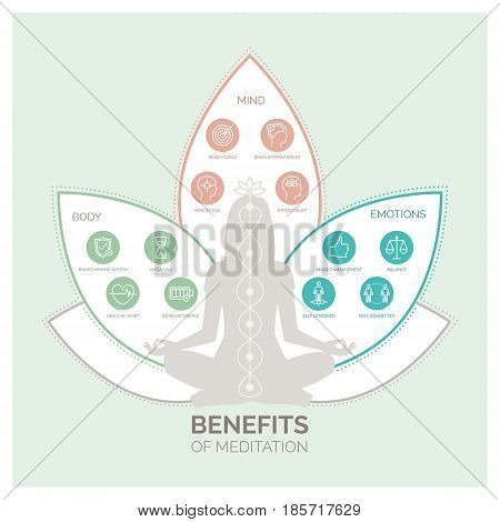 Meditation health benefits for body mind and emotions vector infographic with icons set stock photo