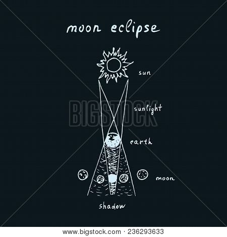 Vector outline of hand drawn lunar eclipse with lettering composition moon eclipse. Sketch moon eclipse on dark background stock photo