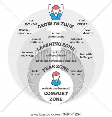 Comfort,fear,learning and growth zones vector illustration diagram.Go from making excuses and being afraid to developing new skills,knowledge,confidence and growing to achieve life goals and dreams. stock photo