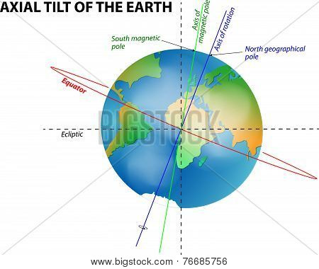 axial tilt of the Earth. Education diagram stock photo