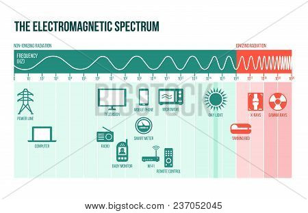 The electromagnetic spectrum diagram with frequencies, waves and examples stock photo