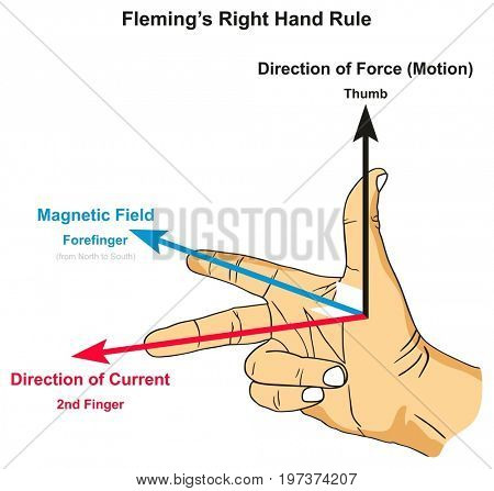Fleming's Right Hand Rule infographic diagram showing position of thumb forefinger and second finger along with force magnetic field and current direction for physics science education stock photo