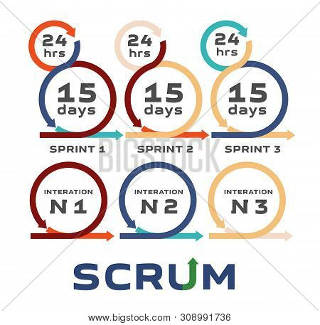 Scrum. Iteration. Development Of A Software Product. The Methodology Of Product Development. Team De
