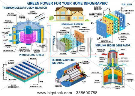 Green power generation infographic. Fusion reactor, turbine, solar panel, battery, stirling engine generator, fuel cell Vector. Clean, alternative energy. stock photo