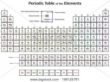 Periodic Table of the Elements with 2016 New Four elements Nihonium Moscovium Tennessine and Oganesson Colorful Design including symbol name atomic number and weight for chemistry science education stock photo