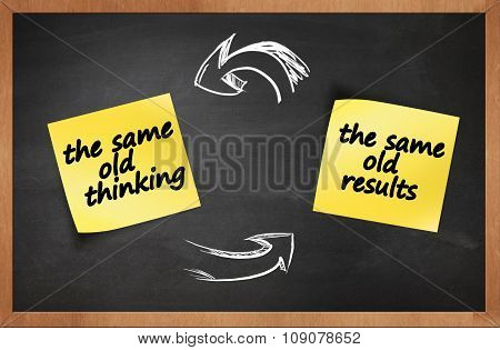 the same old thinking and disappointing results, closed loop or negative feedback mindset concept stock photo