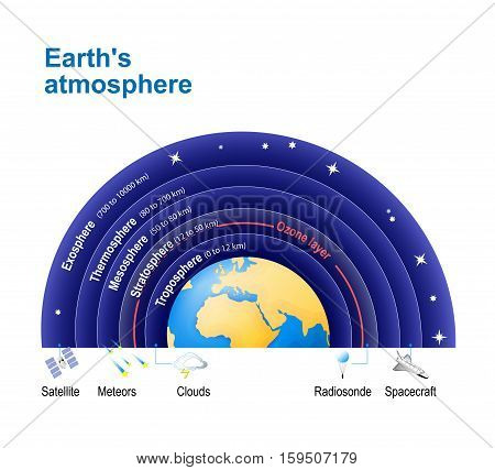 Earth's atmosphere. with Ozone layer. Structure of the atmosphere: Exosphere; Thermosphere; Mesosphere; Stratosphere Troposphere. stock photo