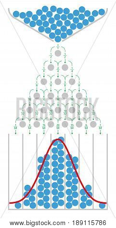 The mathematics of the Galton board with normal distribution and Gaussian bell curve. Also quincunx, bean machine or Galton box. Device to demonstrate the central limit theorem. Illustration. Vector. stock photo